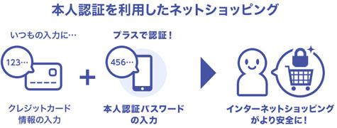 本人認証サービス(3Dセキュア)
