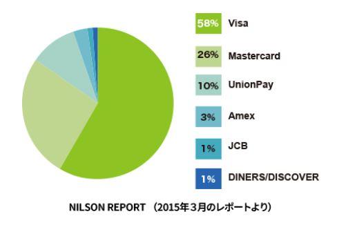 2015年3月のNILSON REPORTによるとVisaが58%