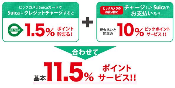 ビックカメラで最大11.5%還元になる方法は?