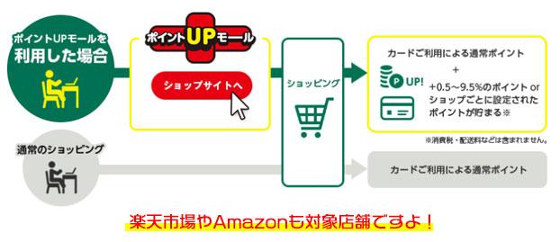 オンラインショッピングは、ポイントUPモール経由するだけで最大10.0%の還元率!
