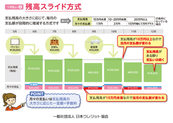 三井住友カード RevoStyle(リボスタイル)は残高スライド方式