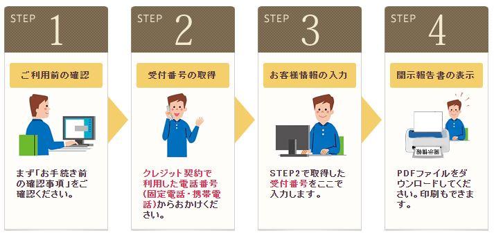 信用情報開示の方法