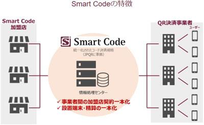 新たにSmart Code、Alipay+に対応開始